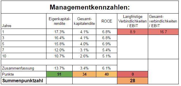 Die Managementkennzahlen von Daimler zeigen ebenfalls nur ein mittelmäßiges Ergebnis