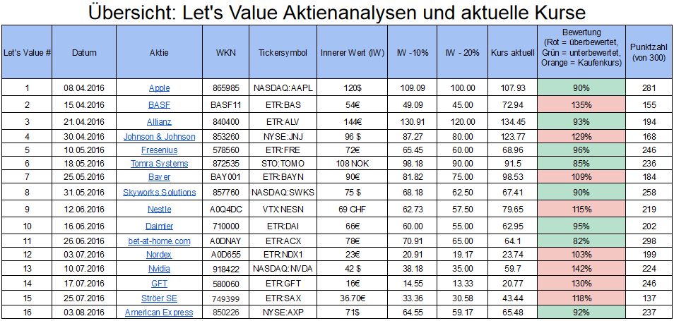 Kaufen Aktien