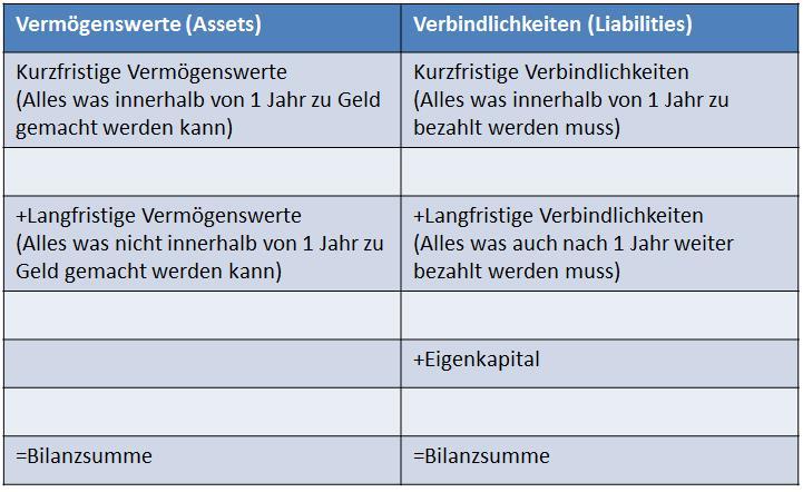Bilanz lesen