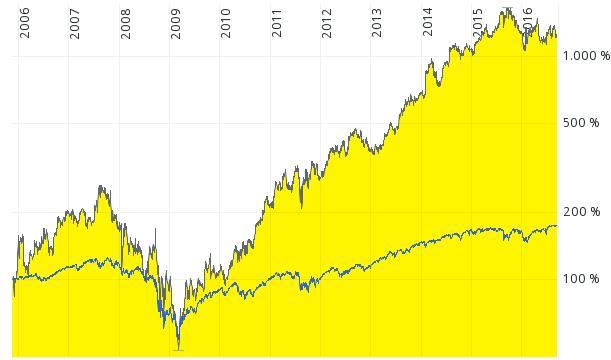 Chart Under Armour Aktie