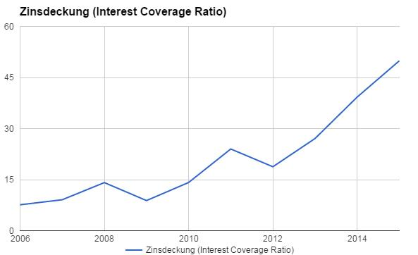 Gewinn- und Verlustrechnung Zinsen