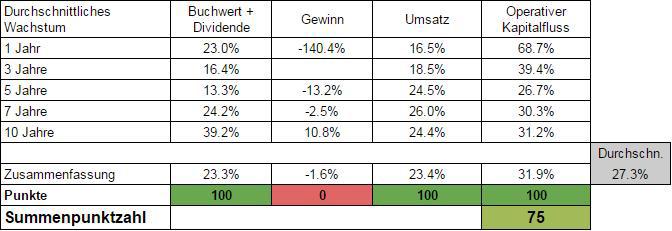 Die Wachstumsanalyse zeigt einen deutlichen Burggraben