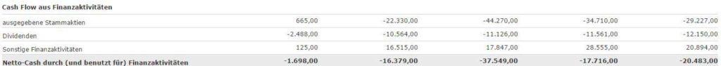 Hier kann man ablesen, wie viel Geld Apple an die Aktionäre ausgeschüttet hat.