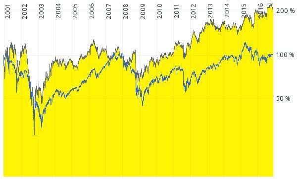 Hier ist der Vergleich zwischen SAP und dem DAX Kursindex zu sehen