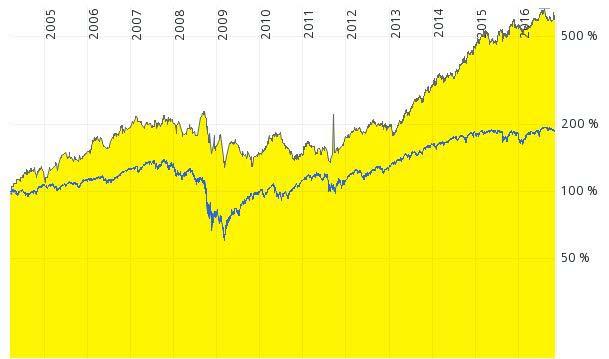 Chart: Auf diesem Bild ist der Verlauf der Lockheed Marti Aktie gegen den S&P 500 zu erkennen