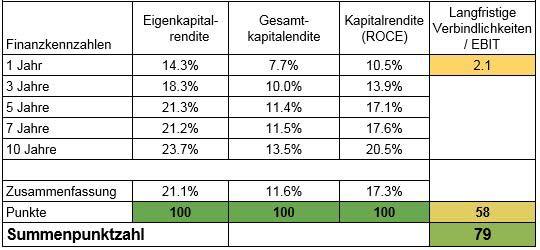 Die SAP Aktie wird solide gemanadet. Man kann deutlich die hohen Kapitalrenditen und die moderate Verschuldung erkennen