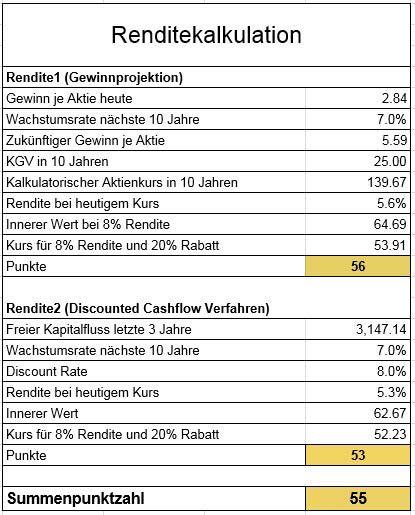 Der innere Wert der SAP Aktie liegt bei rund 74€