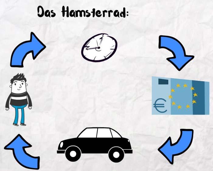 """Das Titelbild zum Artikel """"Finanzielles Hamsterrad"""""""