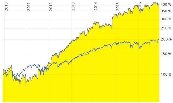 Chart Visa Aktie vs. S&P 500