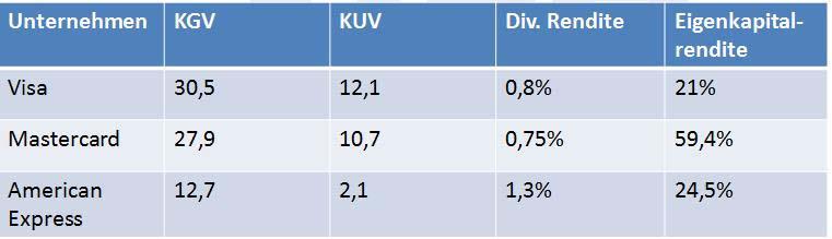 Hier der Vergleich der Kreditkarten Aktien