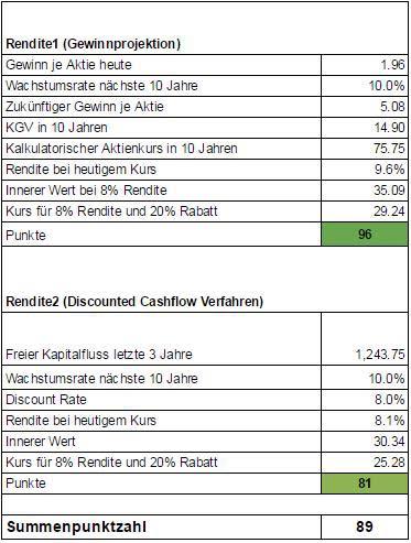 Die Deutsche Post Aktie ist in den letzten jahren nur wenig gewachsen. Man kann erkennen, dass die Aktienanalyse lediglich beim Umsatz positiv ausfällt