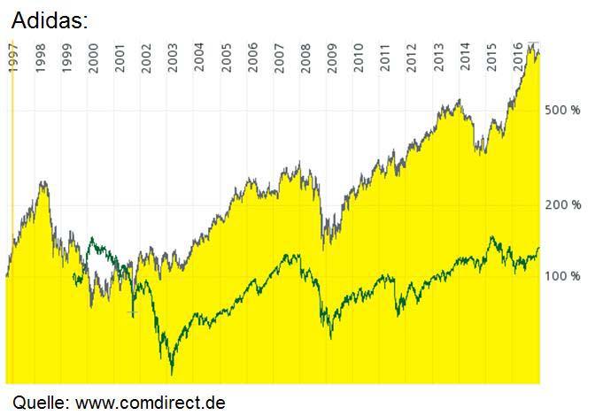 An dem Chart kann man den Burggraben der Adidas Aktie gut erkennen