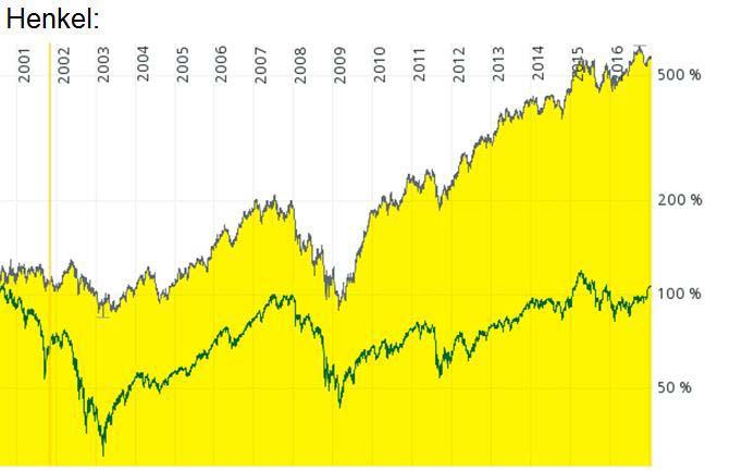 An diesem Chart kann man den Burggraben der Henkel Aktie gut erkennen