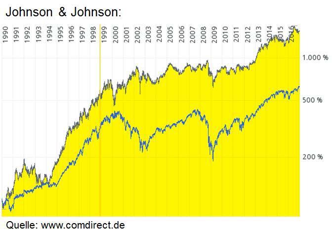 An diesem Chart kann man den Burggraben der Johnson & Johnson Aktie gut erkennen