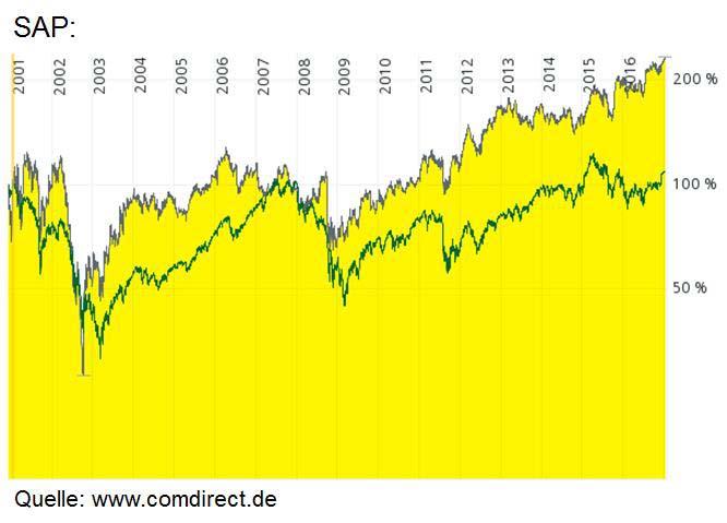 An diesem Chart kann man den Burggraben der SAP Aktie gut ablesen