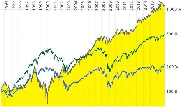 Der Chart der Reckitt Benckiser Aktie zeigt den starken Burggraben anhand des Wachstums