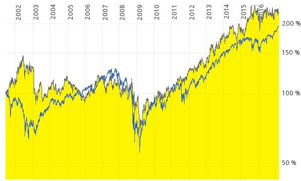 Der Chart der Mondelez Aktie. Man erkennt einen minimalen Vorteil der Mondelez Aktie gegen den S&P500. Das Ergebnis der Performance ist deshalb lediglich mittelmäßig zu bewerten.