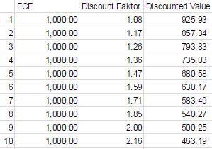 Unternehmenswert ermitteln DCF. Mit dem Discounted Cash flow Verfahren kann man den Unternehmenswert ermitteln