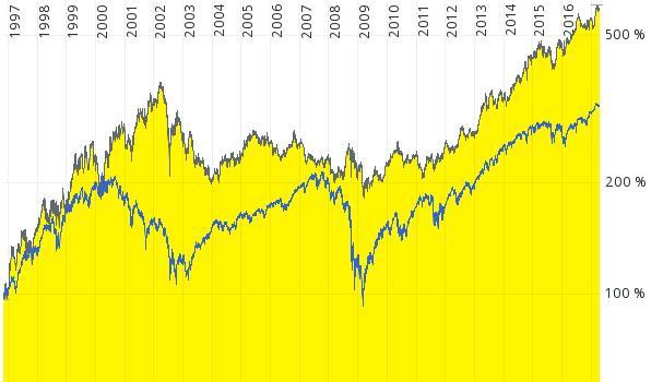 Chart Johnson & Johnson