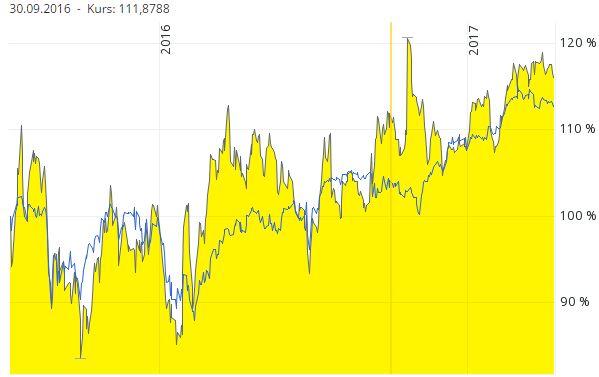 Chart Paypal Aktie vs. S&P 500