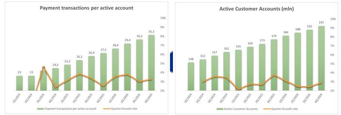 Kunden und Wachstum der Transaktionen