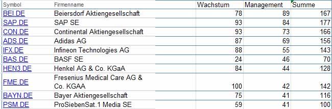 Beste DAX Aktien. In der Kategorie Management kann man erkennen, welche Unternehmen profitabel und stabil geführt werden. Hier stechen die Klassiker Beiersdorf, SAP und Adidas ins Auge.
