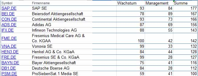 Beste DAX Aktien - Das Ergebnis zeigt welche Unternehmen besonders positiv abschneiden. Die besten DAX Aktien sind SAP, Beiersdorf, Continental und Adidas.