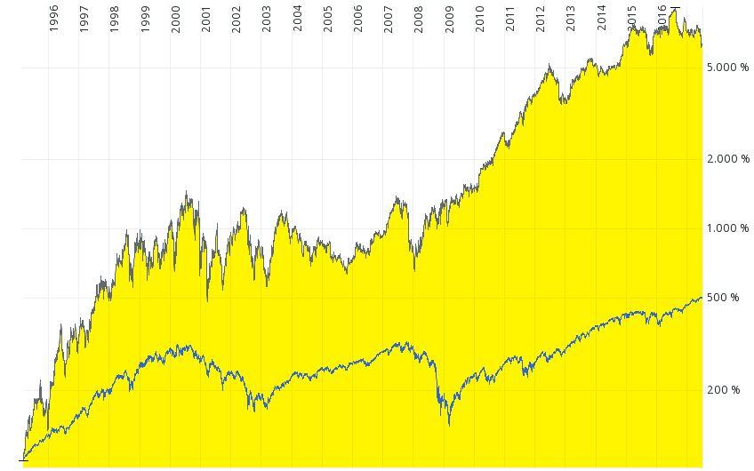 Chart Dollar Tree vs. S&P500