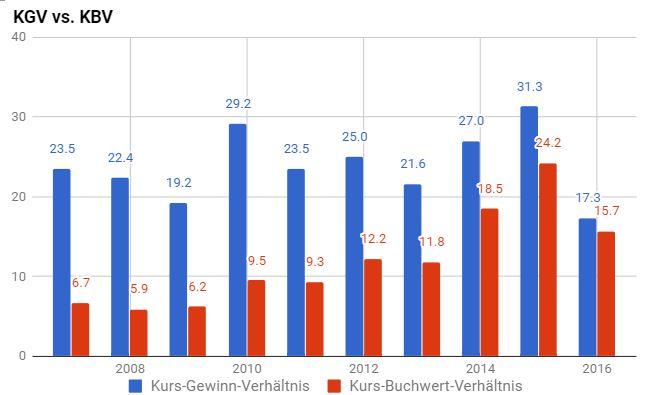 Bewertungskennzahlen Novo Nordisk Aktie