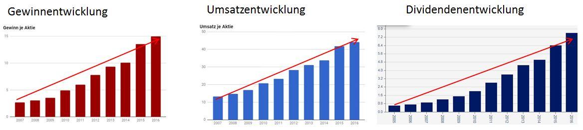 Gewinn Dividende und Umsatz Novo Nordisk Aktie