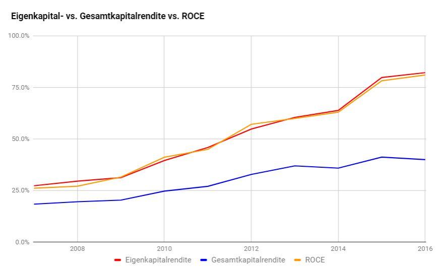 Kapitalrenditen Novo Nordisk Aktie