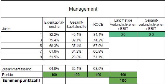 Managementkennzahlen Novo Nordisk