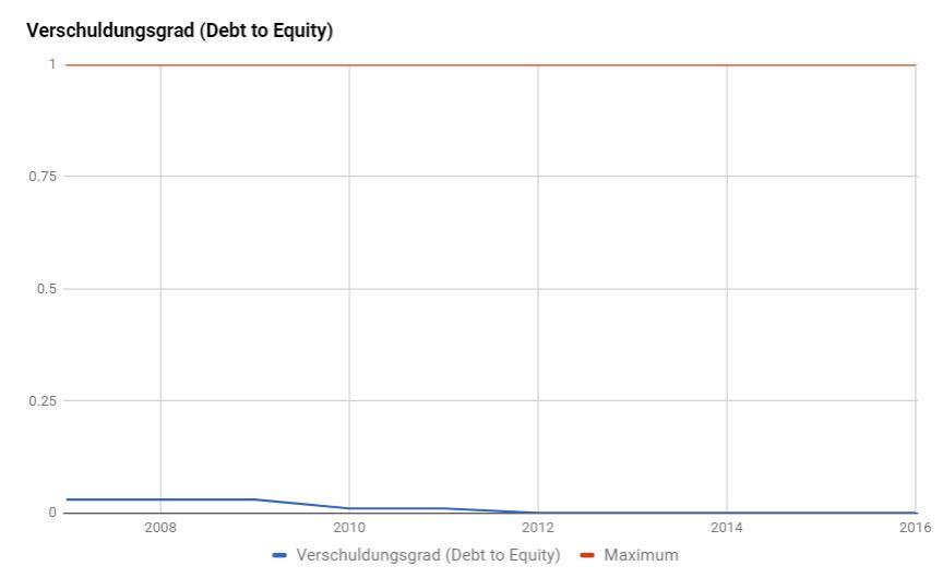 Verschuldung Novo Nordisk