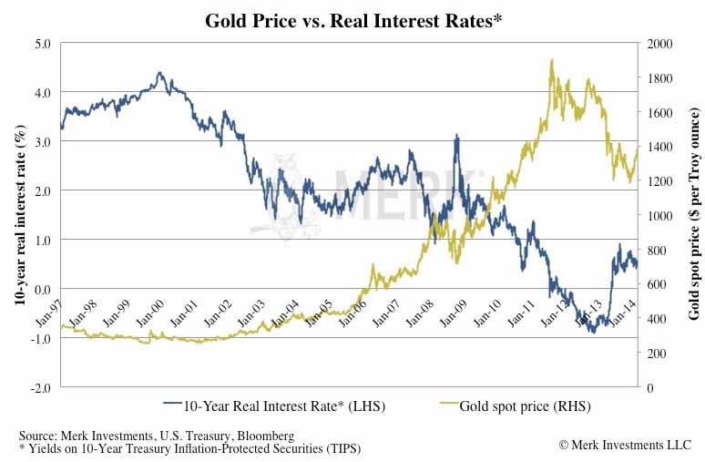 Gold Rendite und Zinsen