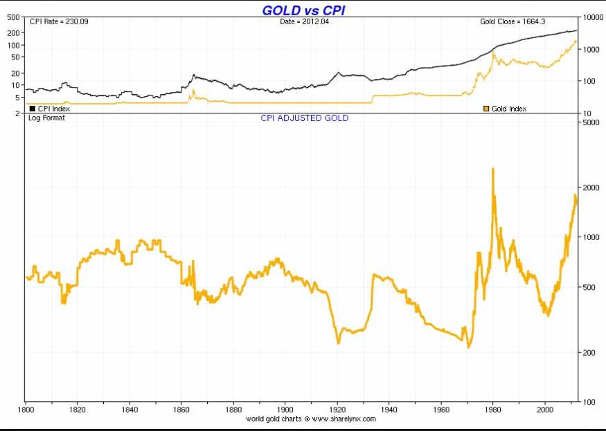 Investieren in Gold und die Inflation [Quelle: sharelynx.com]