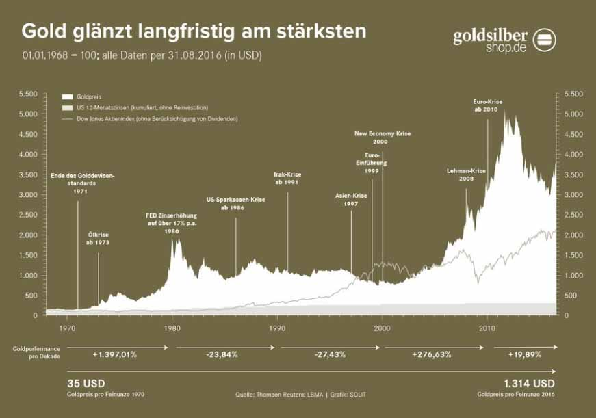 Die Wertentwicklung von Gold wird im Netz gerne besonders positiv dargestellt. Gold Investoren sollten aber berücksichtigen, dass diese Darstellung wichtige Punkte vergisst.