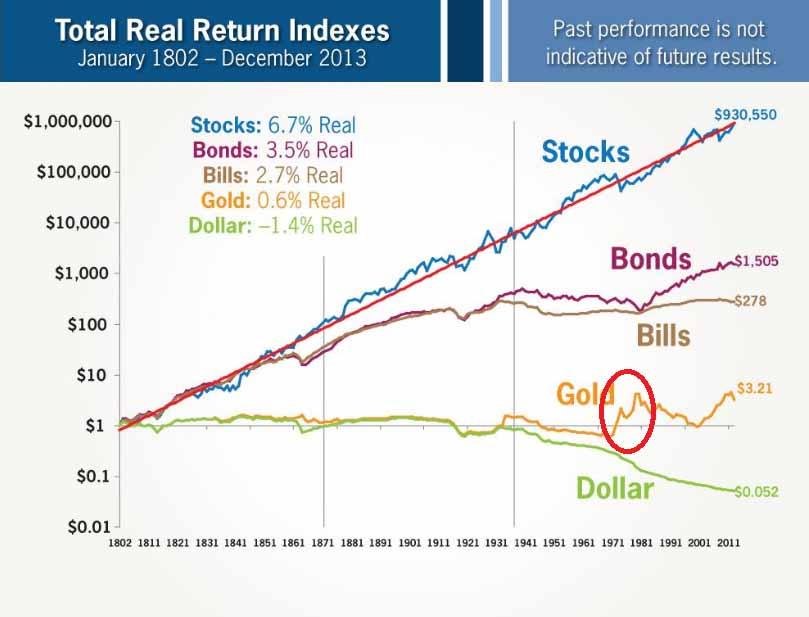 Die wahre langfristige Entwicklung von Investitionen in Gold kannst Du hier erkennen. Aktien und Anleihen sind langfristig klar die produktiveren Anlagen