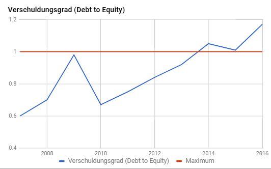Verschuldungsgrad Daimler