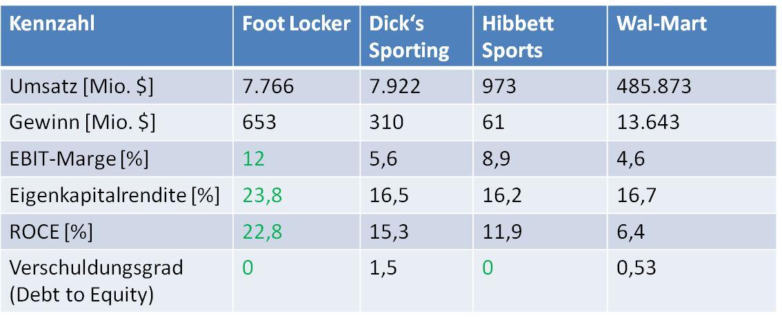 Foot Locker Aktie Peer Group