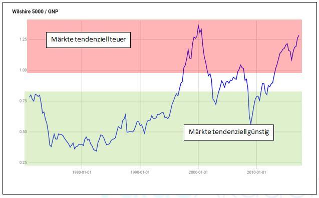 US Aktien Marktbewertung Wilshire 500