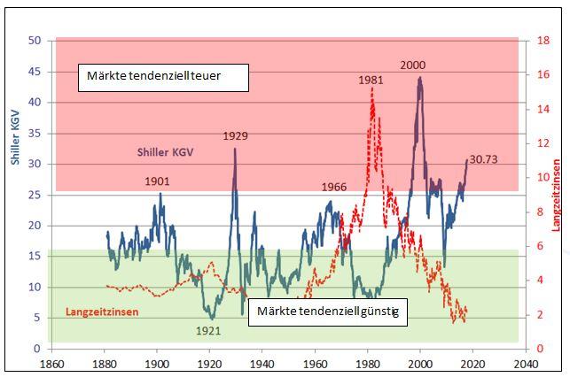 US Aktien Marktbewertung