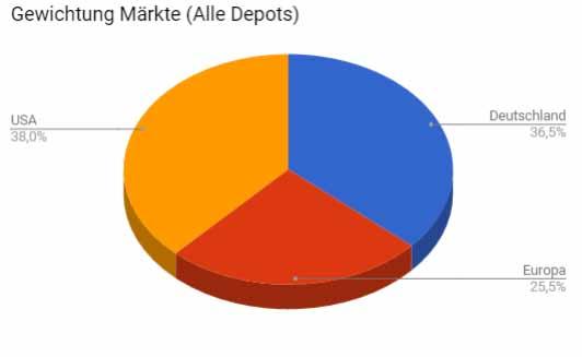 Mein Depot enthält viele US Aktien. Der amerikanische Markt bietet gute Chancen