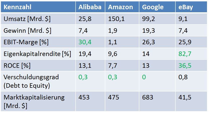 Alibaba Peer Group