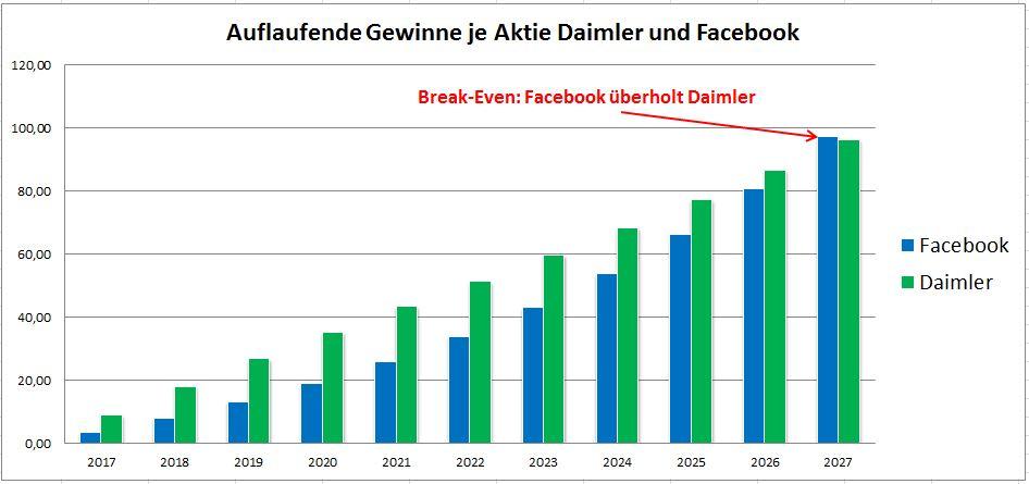 Auflaufende Gewinne Facebook und Daimler