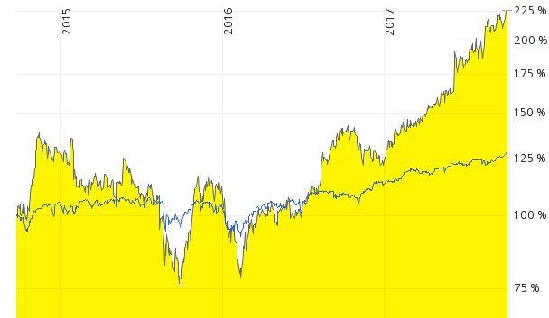 Chart Alibaba Aktie