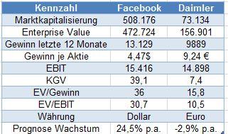 Finanzdaten Facebook und Daimler [Stand 22.10.2017]