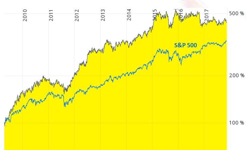 Chart Anheuser Busch Aktie vs. MSCI World