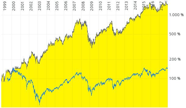 Chart Comdirect: Krones Aktie vs. DAX Kursindex