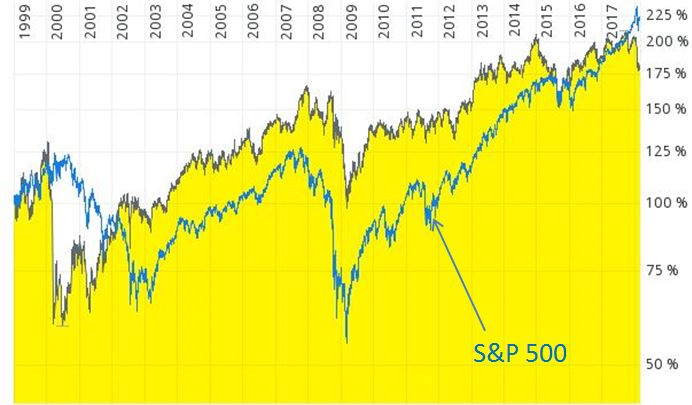 Chart Procter & Gamble Aktie
