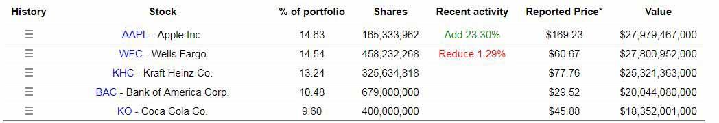 An der Diversifikation von Warren Buffett erkennt man, dass große Investoren kaum diversifizieren und sich stattdessen auf wenige Großartige Aktien beschränken